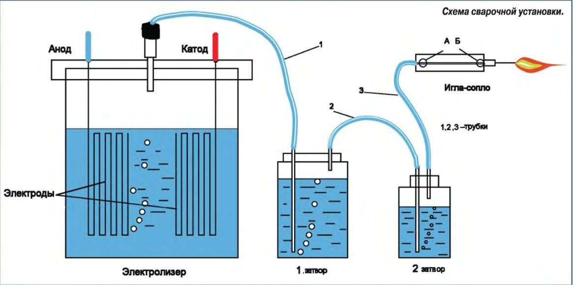 Суть водородного генератора