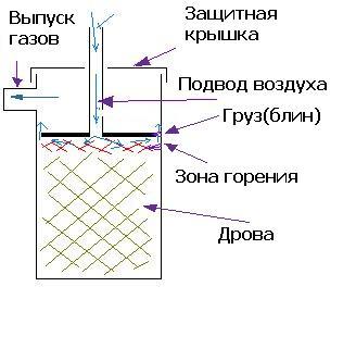 схема печки длительного горения